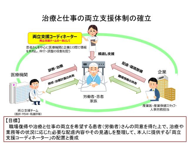 https://www.johas.go.jp/Portals/0/data0/kinrosyashien/images/chiryo_syurou_ryoritusientaisei4.jpg?117101165832600